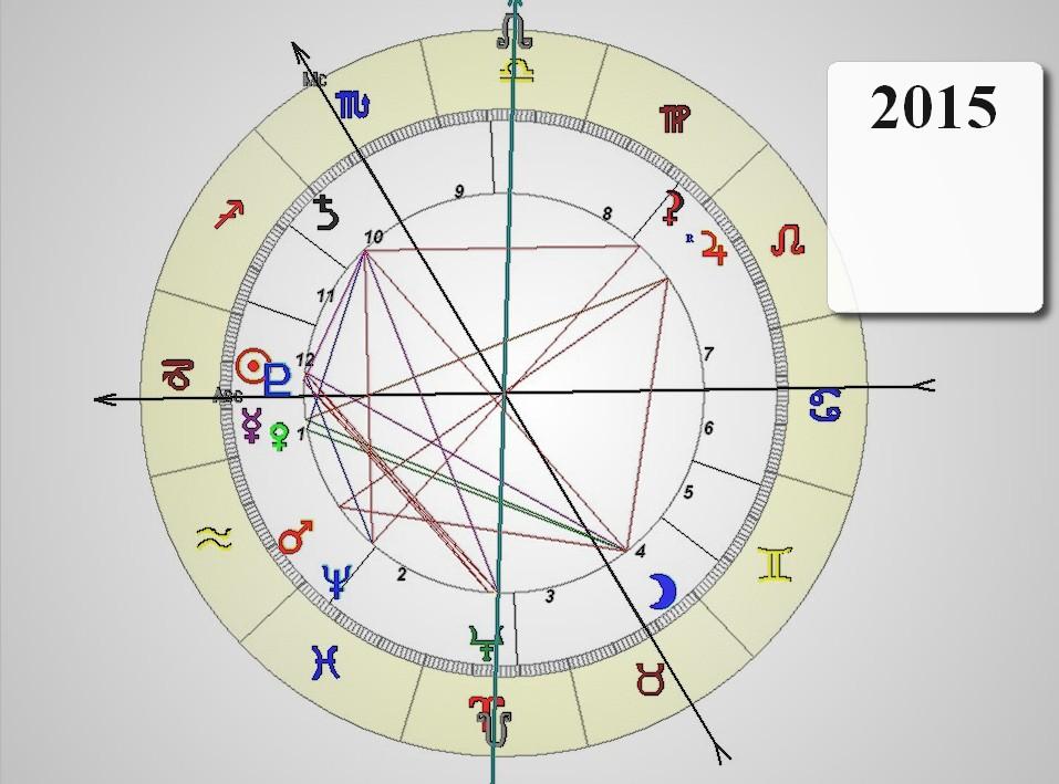 2015 a kínai asztrológia, valamint az aritmológia szempontjából