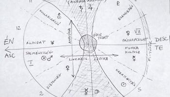 A tudat térképe - a kereszt és kör alapú tudatmodell