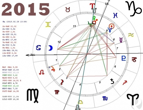Asztrológiai előrejelzés 2015-re /Joó Violetta/