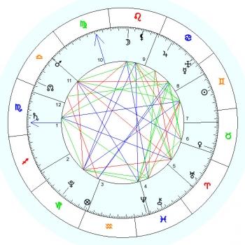Az asztrológiai egyszeregy - bevezető az igazi asztrológia elméletébe